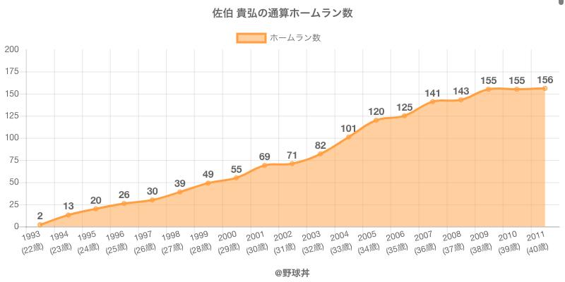 #佐伯 貴弘の通算ホームラン数