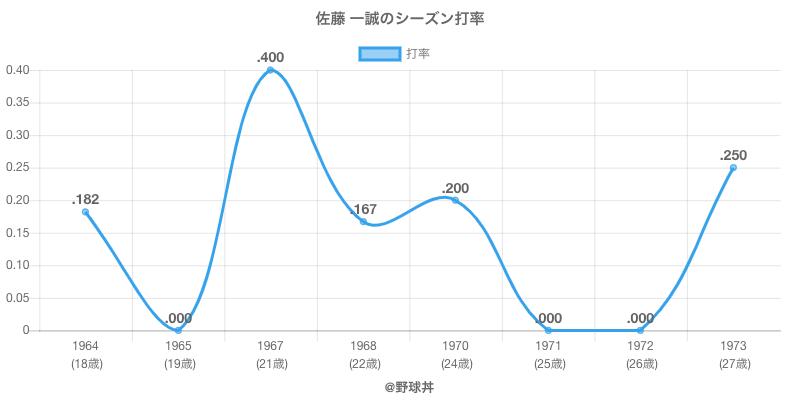 佐藤 一誠のシーズン打率