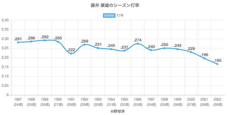 藤井 康雄のシーズン打率