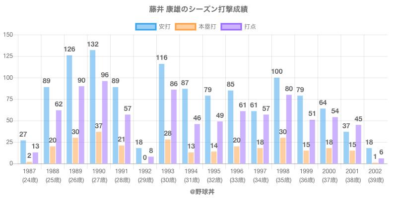 #藤井 康雄のシーズン打撃成績