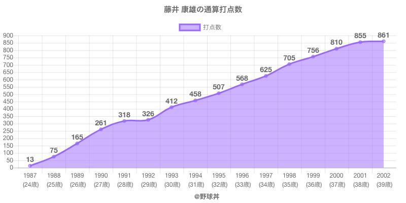 #藤井 康雄の通算打点数