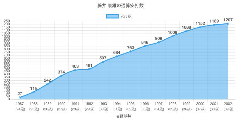 #藤井 康雄の通算安打数