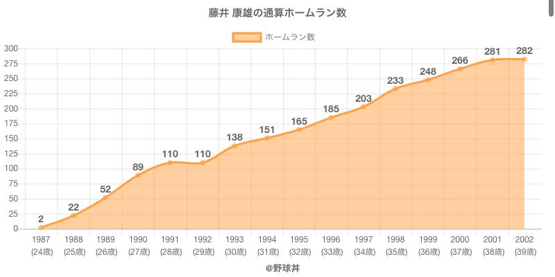 #藤井 康雄の通算ホームラン数