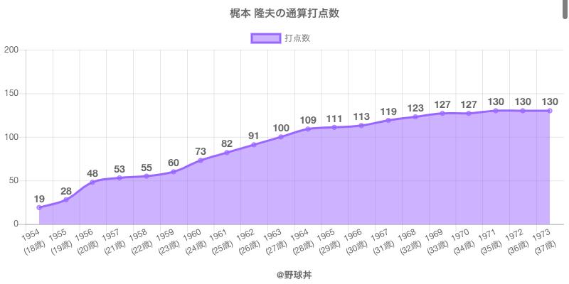 #梶本 隆夫の通算打点数