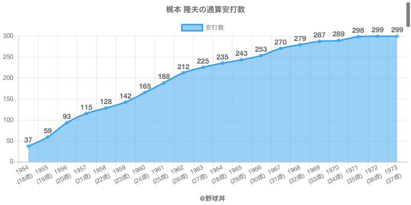 #梶本 隆夫の通算安打数