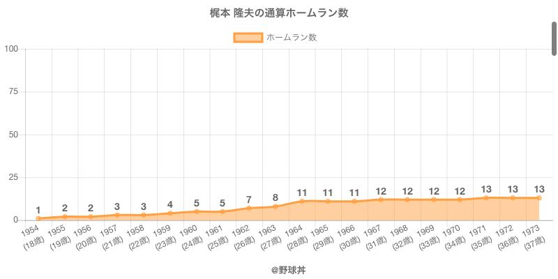#梶本 隆夫の通算ホームラン数