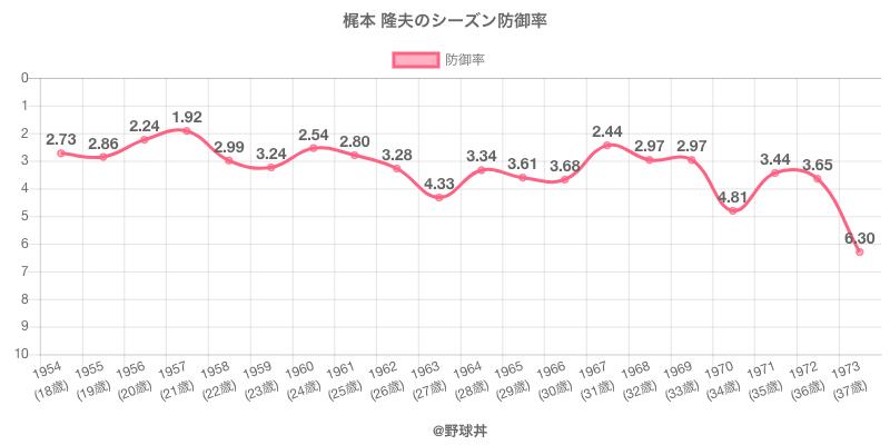 梶本 隆夫のシーズン防御率