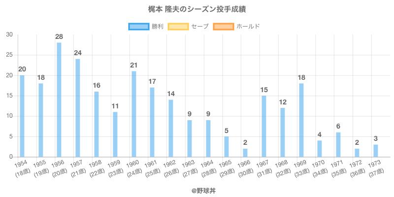 #梶本 隆夫のシーズン投手成績