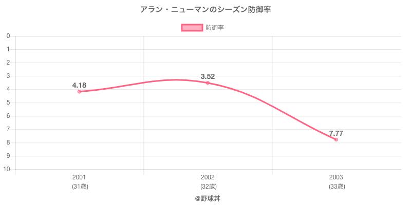 アラン・ニューマンのシーズン防御率