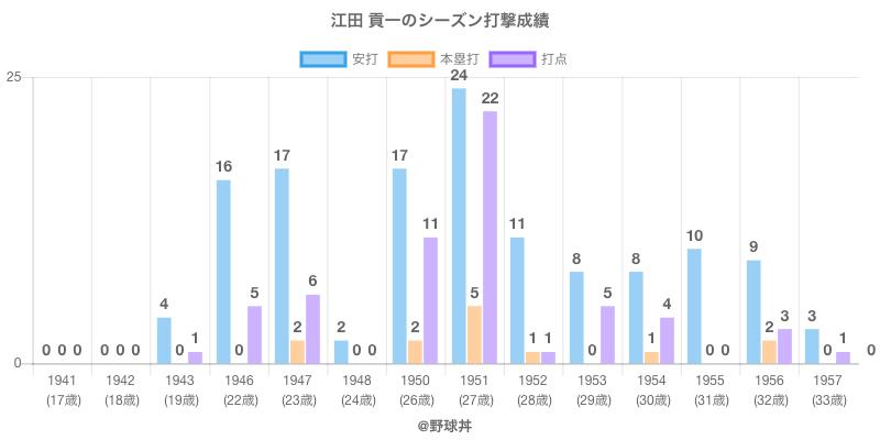 #江田 貢一のシーズン打撃成績