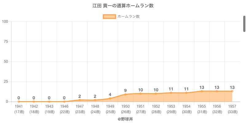 #江田 貢一の通算ホームラン数