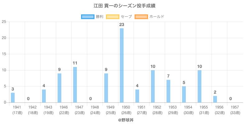 #江田 貢一のシーズン投手成績