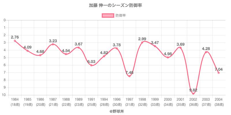 加藤 伸一のシーズン防御率