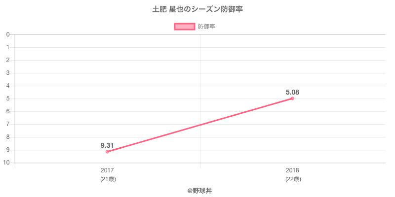 土肥 星也のシーズン防御率