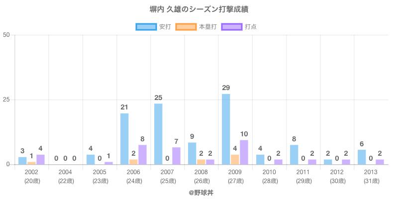 #塀内 久雄のシーズン打撃成績