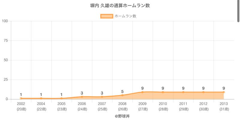 #塀内 久雄の通算ホームラン数