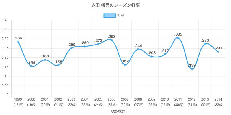 赤田 将吾のシーズン打率