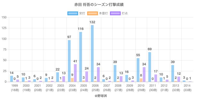 #赤田 将吾のシーズン打撃成績