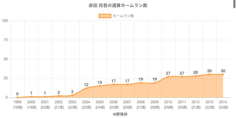 #赤田 将吾の通算ホームラン数