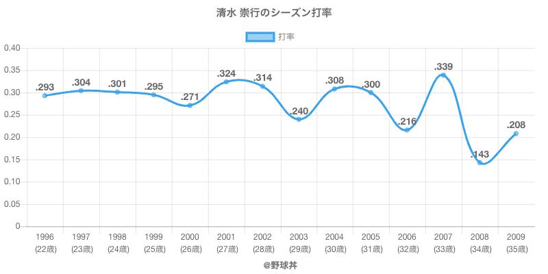 清水 崇行のシーズン打率