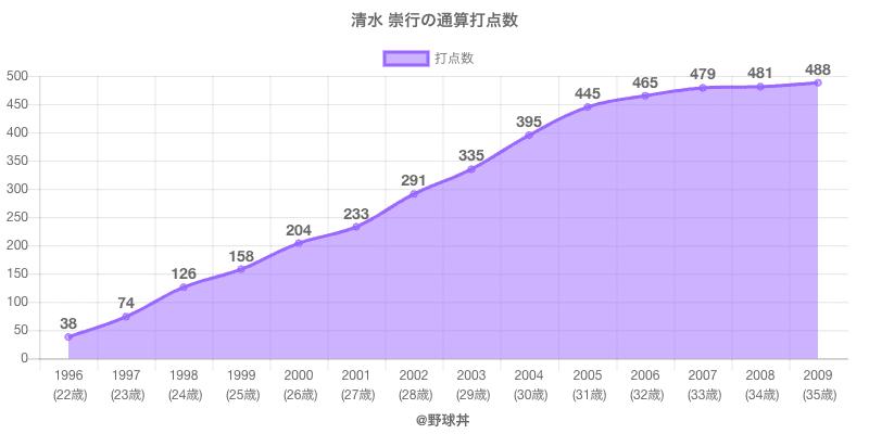#清水 崇行の通算打点数