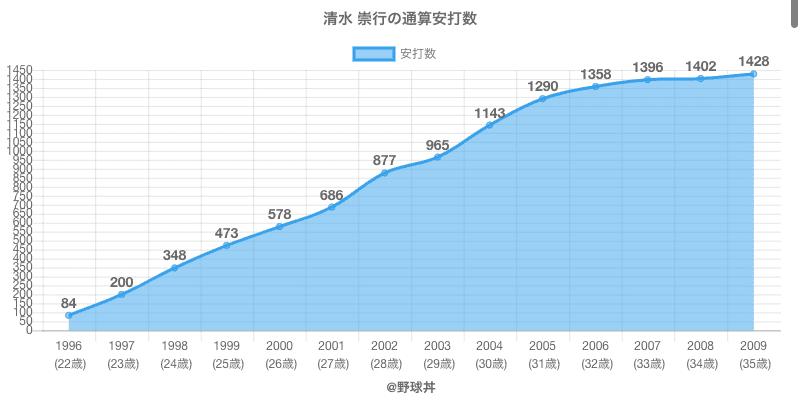 #清水 崇行の通算安打数