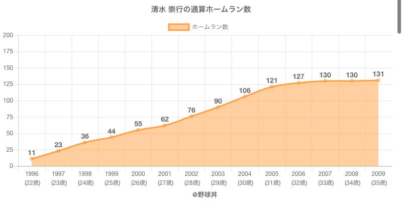 #清水 崇行の通算ホームラン数