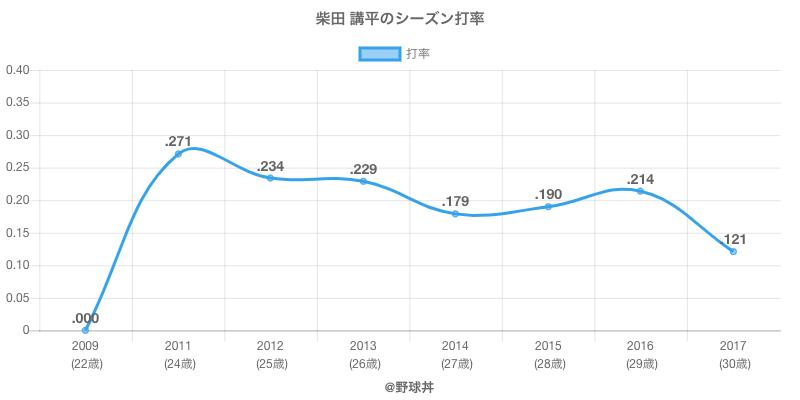 柴田 講平のシーズン打率