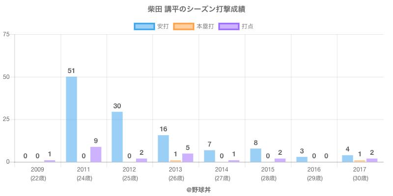 #柴田 講平のシーズン打撃成績