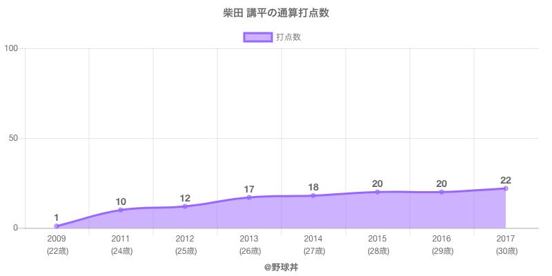 #柴田 講平の通算打点数