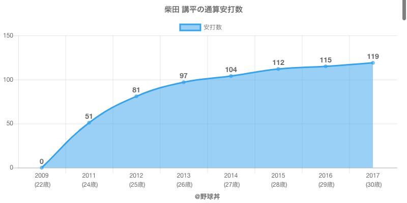 #柴田 講平の通算安打数