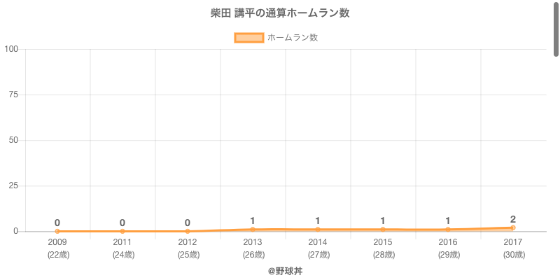 #柴田 講平の通算ホームラン数