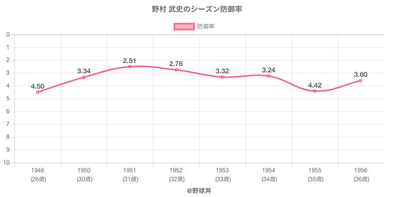 野村 武史のシーズン防御率