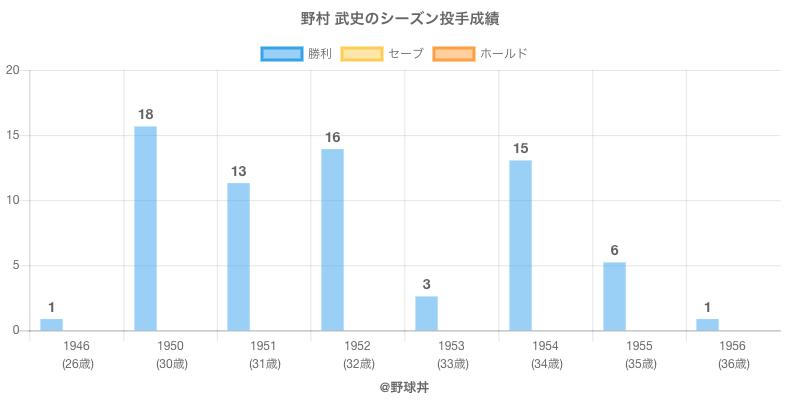 #野村 武史のシーズン投手成績