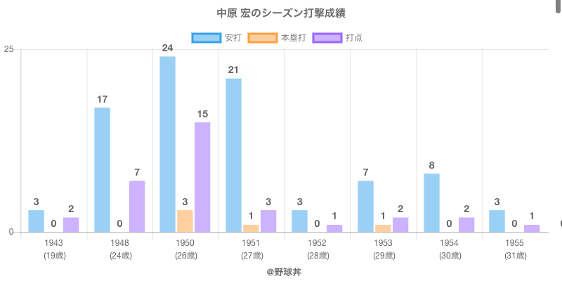 #中原 宏のシーズン打撃成績