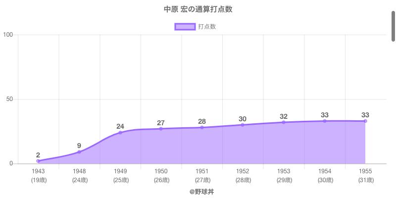 #中原 宏の通算打点数