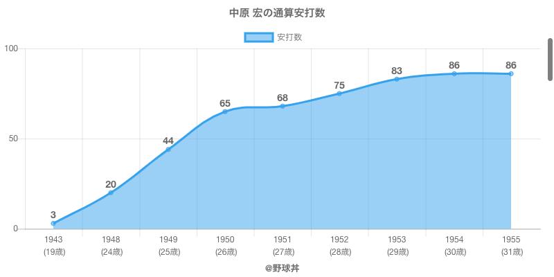 #中原 宏の通算安打数