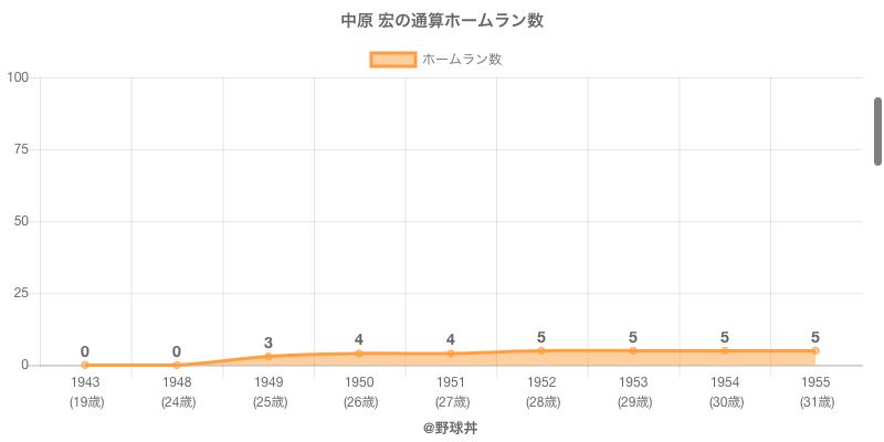 #中原 宏の通算ホームラン数