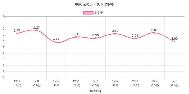 中原 宏のシーズン防御率