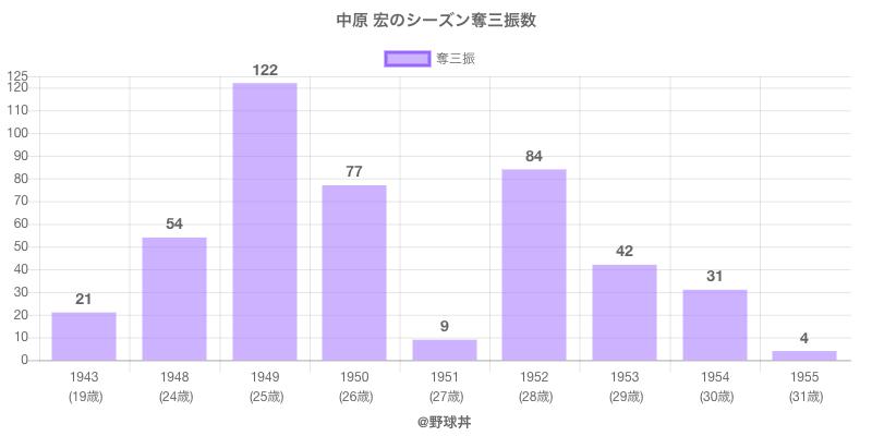 #中原 宏のシーズン奪三振数