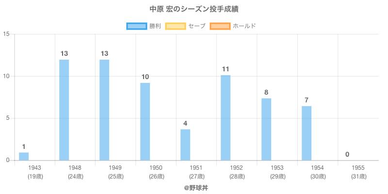 #中原 宏のシーズン投手成績