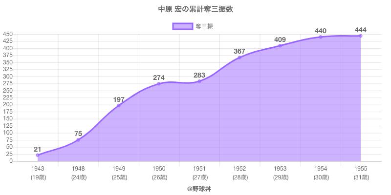 #中原 宏の累計奪三振数