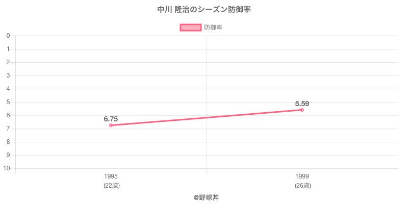 中川 隆治のシーズン防御率