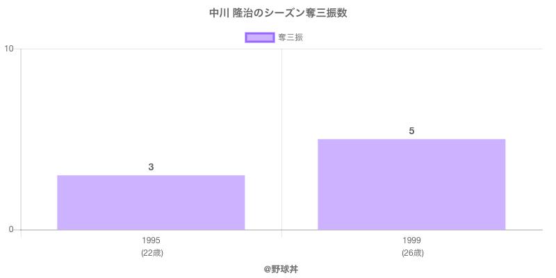#中川 隆治のシーズン奪三振数