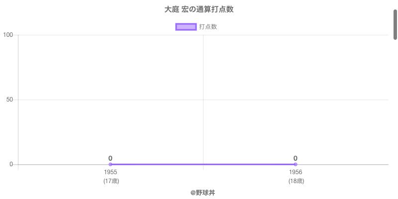 #大庭 宏の通算打点数