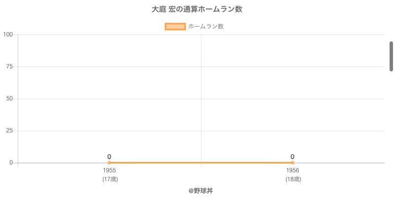 #大庭 宏の通算ホームラン数