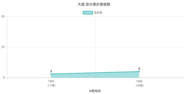 #大庭 宏の累計登板数
