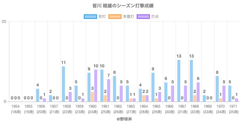 #皆川 睦雄のシーズン打撃成績