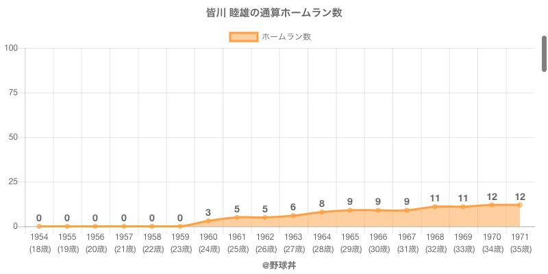 #皆川 睦雄の通算ホームラン数