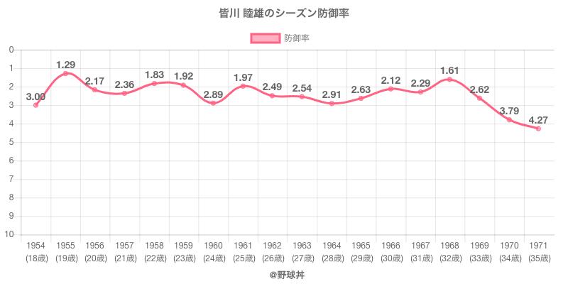 皆川 睦雄のシーズン防御率